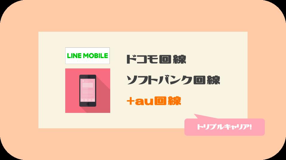 LINEモバイルはドコモ・ソフトバンク・au回線から選択可能に!