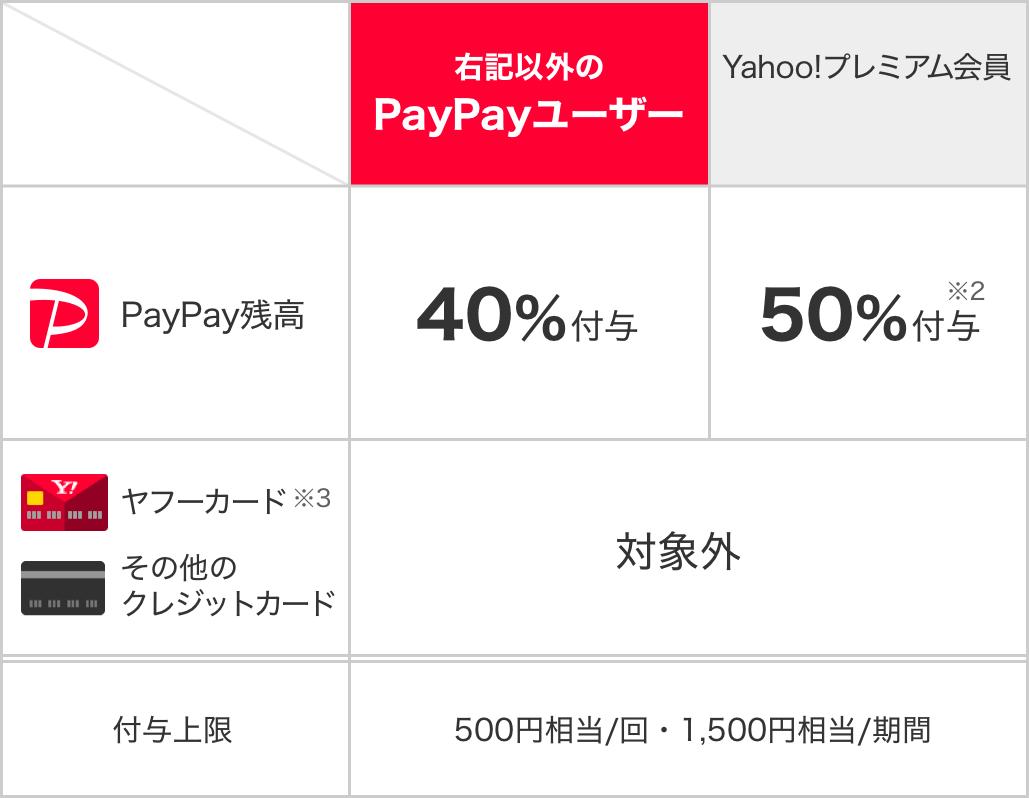 paypay40パーセント還元