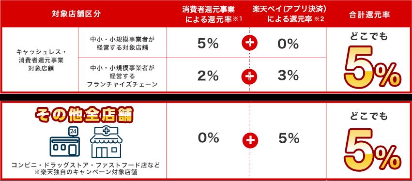 rakutenpay_5パーセント還元