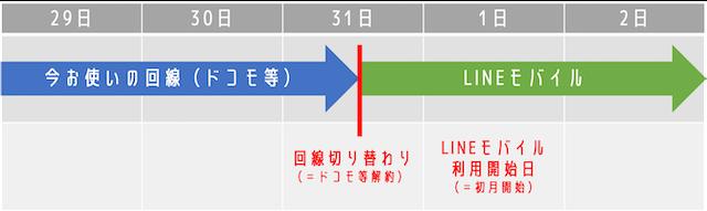 LINEモバイルの利用開始日